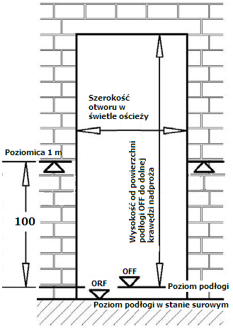 Montaż okien - repery wysokości i pomiar okien